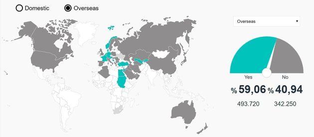 Δημοψήφισμα Τουρκία: Μικρό προβάδισμα του «ναι». Χάνει 3 μεγάλες πόλεις ο