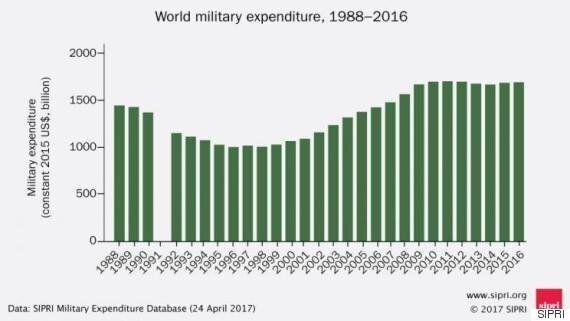 SIPRI: Στα 1.686 δισ. δολάρια οι αμυντικές δαπάνες παγκοσμίως το
