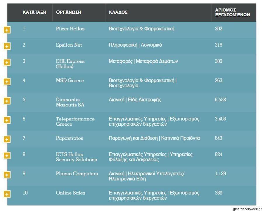 Ινστιτούτο «Great Place to Work»: Αυτές είναι οι 25 εταιρείες με το καλύτερο εργασιακό περιβάλλον στην