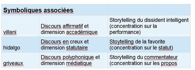 Ce que le web révèle sur le storytelling d'Hidalgo, de Griveaux et