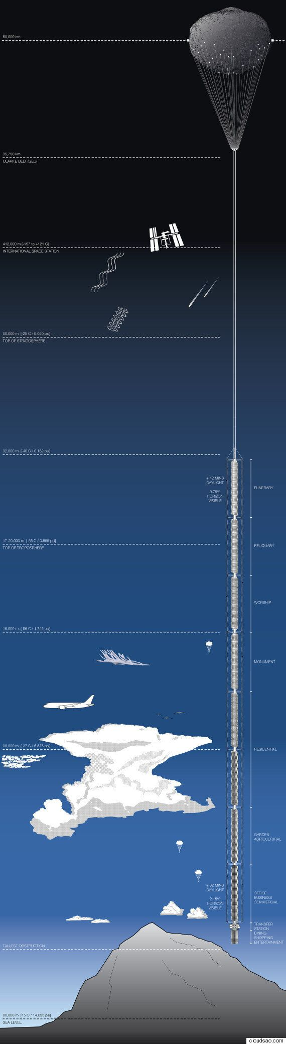Analemma Tower: Ένας ουρανοξύστης ο οποίος κρέμεται από τον