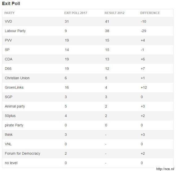 Πρωτιά του Μαρκ Ρούτε δίνουν τα exit polls για τις εκλογές στην Ολλανδία. Επισφαλής η δεύτερη θέση για...
