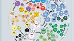 Ένα infographic με τις 100 ιστοσελίδες που μονοπωλούν το