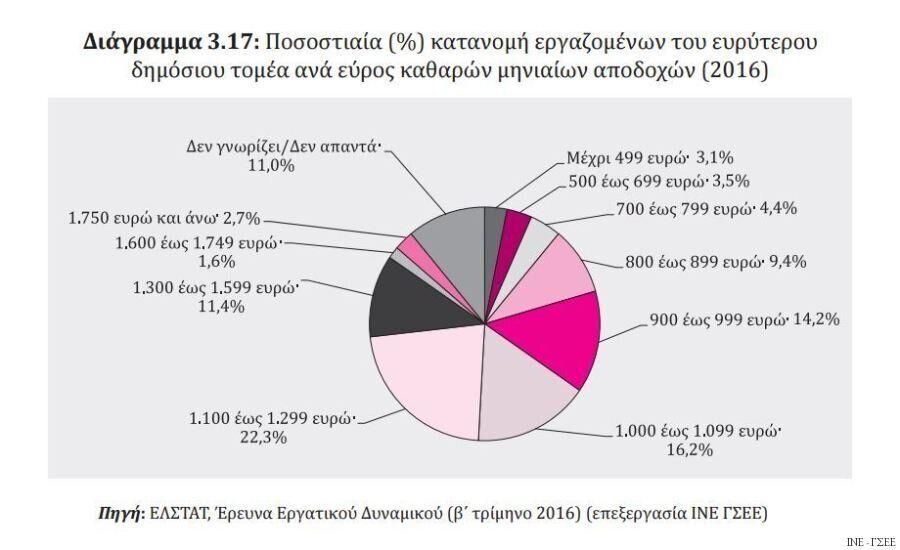 Η ελληνική οικονομία της κρίσης σε 39 διαγράμματα. Με μισθό κάτω των 800 ευρώ το 50% των εργαζόμενων...
