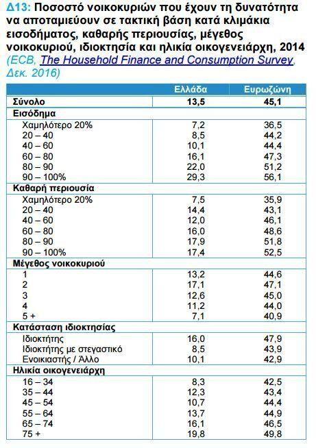 ΣΕΒ: Νοικοκυριά σε απόγνωση με σπίτι και αυτοκίνητο, αλλά χωρίς λεφτά. Πόσα χρωστούν τα ελληνικά