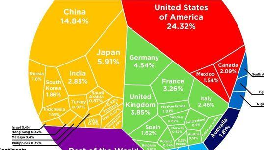 Η κατάσταση της παγκόσμιας οικονομίας σε ένα γράφημα. Αλήθειες και εκπλήξεις για τις οικονομίες των