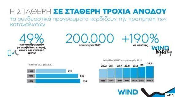 Wind: Είσοδος σε τηλεόραση, δίκτυο οπτικών ινών το