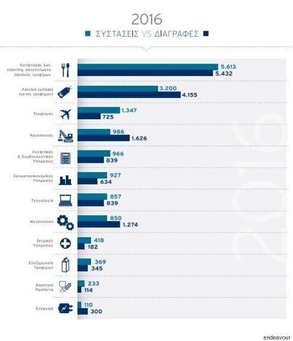 Λιγότερες κατά 50% οι επιχειρήσεις στην Ελλάδα έναντι του