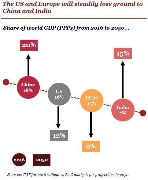 PwC: Ποιες οι χώρες που θα ξεπεράσουν σε δύναμη το 2050 τις ΗΠΑ - Η τύχη της
