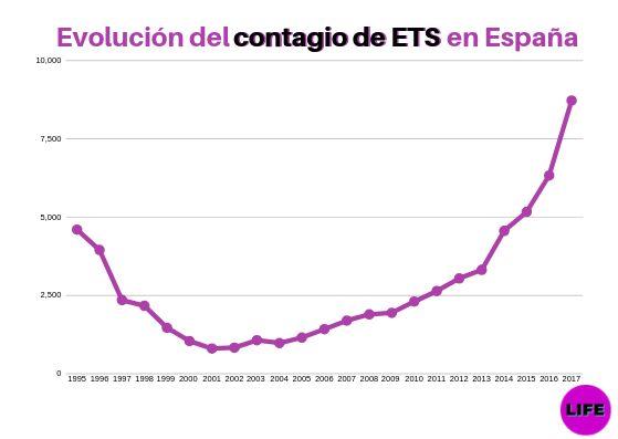 Datos del Ministerio de Sanidad sobre evolución del contagio de las ETS.