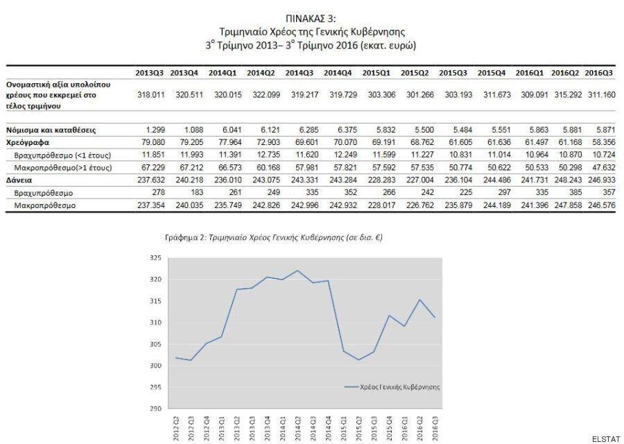 ΕΛΣΤΑΤ: Στα 311,16 δισ. ευρώ το δημόσιο χρέος. Τα κύρια έσοδα του δημοσίου προέρχονται από την φορολογία...