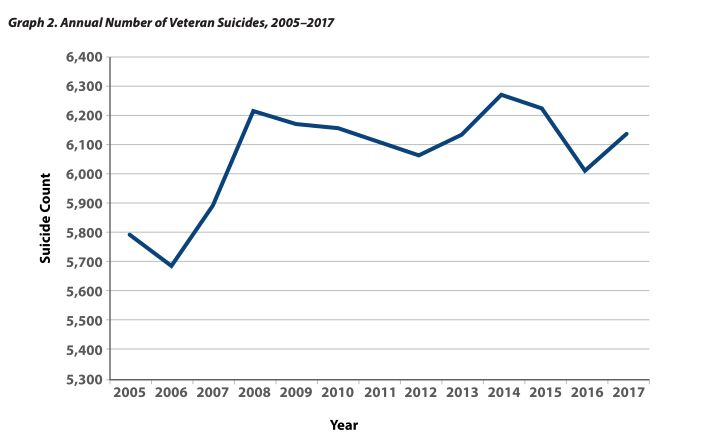 Data shows the rate of U.S. veteran suicides from 2005 to 2017.