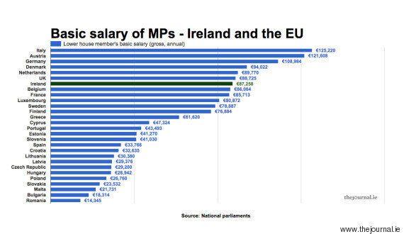 Οι μισθοί των βουλευτών και αρχηγών κρατών στην ΕΕ. Ποιοι βγάζουν τα περισσότερα και το παράδοξο Ελλήνων...