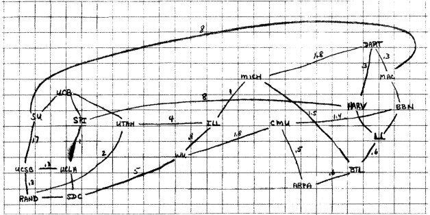 UNSPECIFIED : Diagram of a network of potential internet then called ARPANET (Advanced Research Projects...
