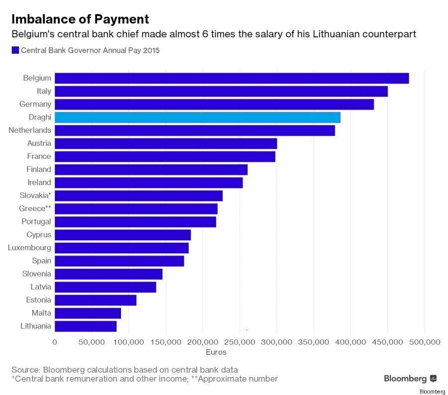 Ο μισθός των κεντρικών τραπεζιτών της Ευρωζώνης σε ένα διάγραμμα (όχι, ο Ντράγκι δεν παίρνει τα