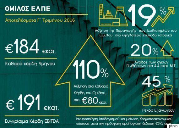 Ελληνικά Πετρέλαια: Θετικά αποτελέσματα λόγω αύξησης παραγωγής και