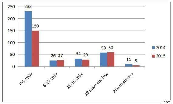 Kατά 24,9% μειώθηκαν οι υιοθεσίες στην Ελλάδα το