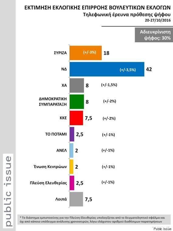 Public Issue: Στο 42% η ΝΔ και στο 18% ο ΣΥΡΙΖΑ στην εκτίμηση εκλογικής