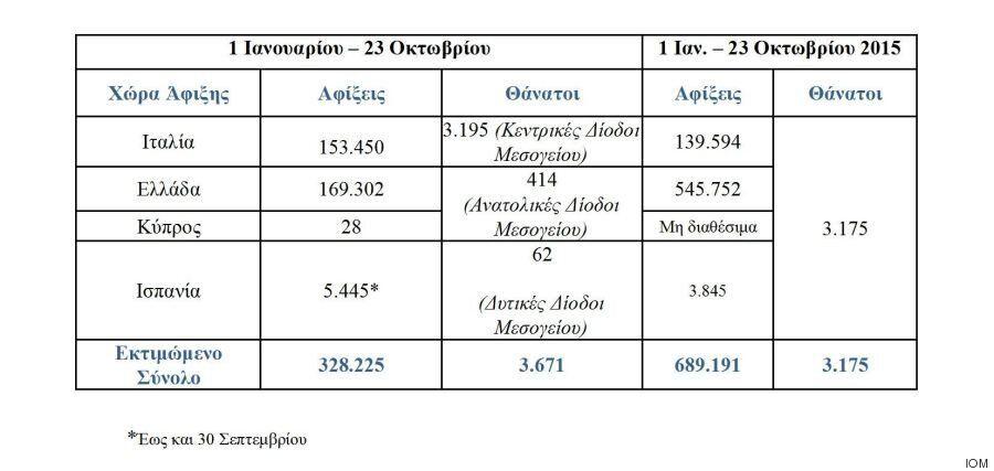 Και οι μεταναστευτικές ροές συνεχίζονται... 2.228 αφίξεις στην Ελλάδα από τις 2 έως τις 23