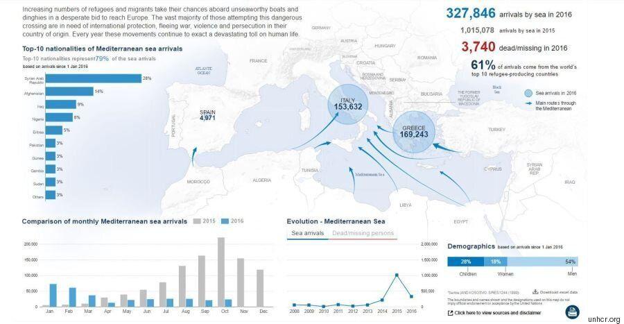 Τουσκ - Γιούνκερ βλέπουν μείωση των μεταναστευτικών ροών προς Ελλάδα έως 98%. Στην Ιταλία πάλι περιμένουν...