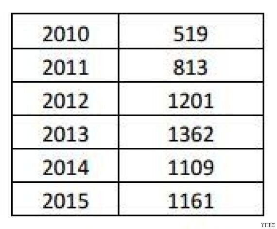 Προορισμοί και αριθμοί: Αναλυτικά στοιχεία για τη μετανάστευση των Ελλήνων στο εξωτερικό κατά την