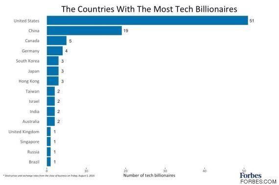 Αυτοί είναι οι 10 πανίσχυροι δισεκατομμυριούχοι επιχειρηματίες από τον κλάδο της