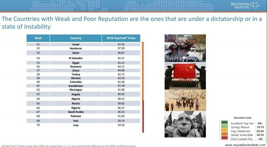 Η παγκόσμια κατάταξη των χωρών βάση της φήμης τους. Αυτές είναι οι 10 καλύτερες και οι 10