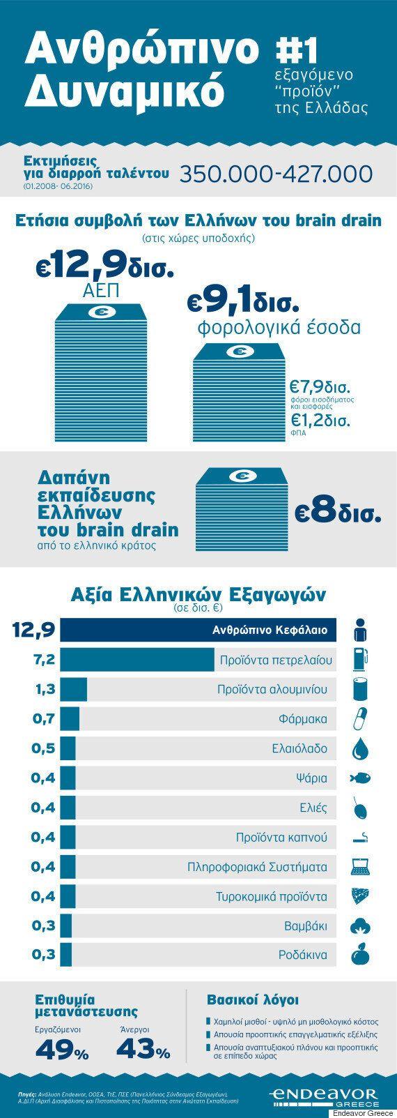 Έρευνα: Πόσο ωφελούνται από το ελληνικό «Brain Drain» οι χώρες