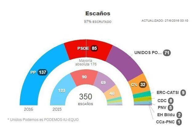 Ισπανικές εκλογές - τα επίσημα αποτελέσματα: Ραχόι ο κερδισμένος, δεύτεροι οι Σοσιαλιστές, αιφνιδιασμένοι...