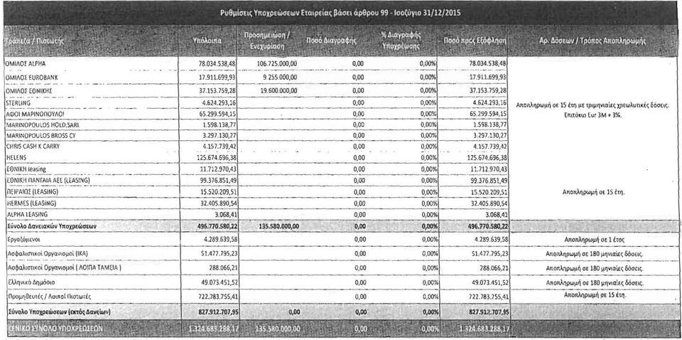 Τι ποσά και σε ποιους χρωστά ο Μαρινόπουλος. Τράπεζες, προμηθευτές, Δημόσιο, Ασφαλιστικά Ταμεία και