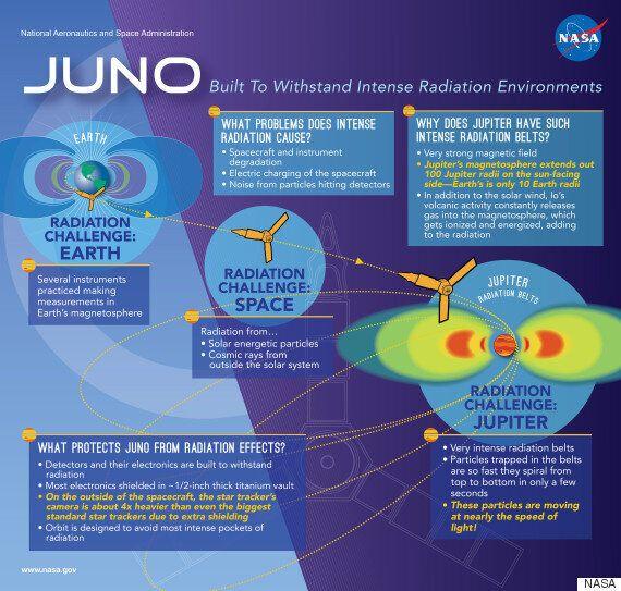 Ραντεβού με τον Δία: Το διαστημόπλοιο Juno της NASA φτάνει στον «βασιλιά» των πλανητών του Ηλιακού