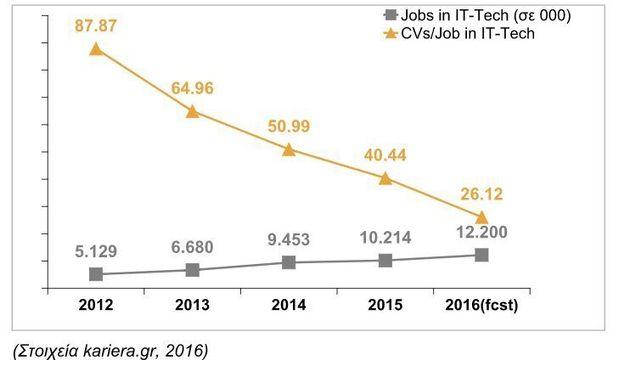 500.000 νέοι Έλληνες Προγραμματιστές μέχρι το 2027.