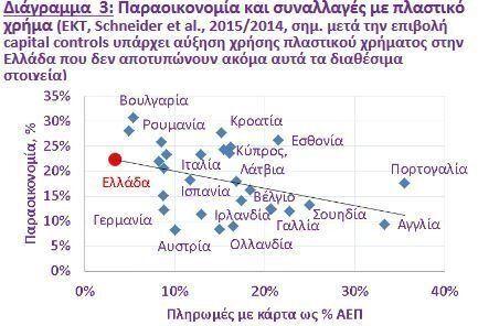 ΣΕΒ : Στο 50% η εισπραξιμότητα φόρων. Λύση η υποχρεωτική διεύρυνση των ηλεκτρονικών