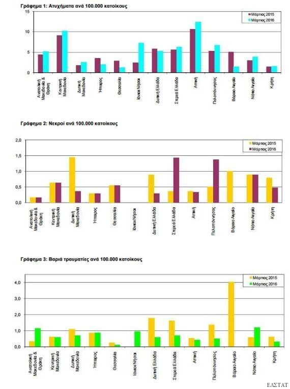 Στις 13.383 οι τροχαίες παραβάσεις μέσα σε δύο μήνες: Ποιες «προτιμούν» οι