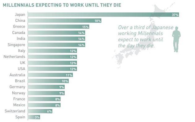Οι χώρες που οι νέοι πιστεύουν πως θα δουλεύουν κυριολεκτικά μέχρι να πεθάνουν και πως απαντούν οι