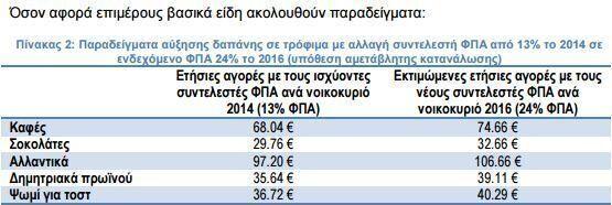 Στα 103 εκατ. ευρώ η επιβάρυνση των νοικοκυριών από ενδεχόμενη αύξηση του ΦΠΑ στα είδη