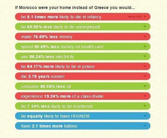 Πως θα ήταν η ζωή σας εάν ζούσατε στο εξωτερικό; Διαδραστική ιστοσελίδα έχει την