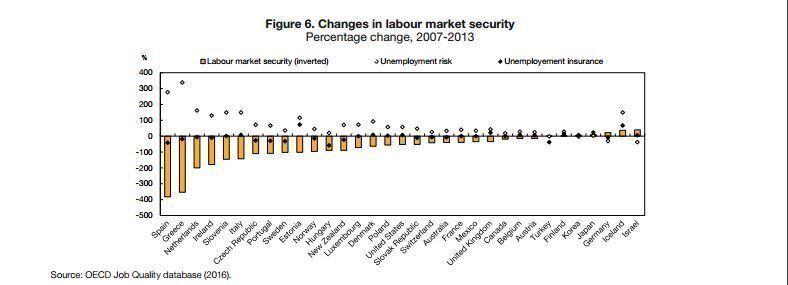 ΟΟΣΑ: Η κρίση επηρέασε την ποιότητα των θέσεων εργασίας την τελευταία