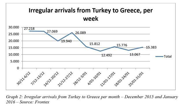Ούτε η Τουρκία κατάφερε να ελέγξει τη ροή προσφύγων προς την Ελλάδα. Η συμφωνία, τα δισεκατομμύρια ευρώ...