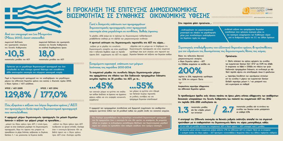 Ελλάδα: Η πρόκληση της επίτευξης δημοσιονομικής βιωσιμότητας σε συνθήκες οικονομικής