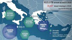 Ξεπερνούν τους 3.000 οι πρόσφυγες που έχουν χάσει τη ζωή τους από την αρχή του έτους στη