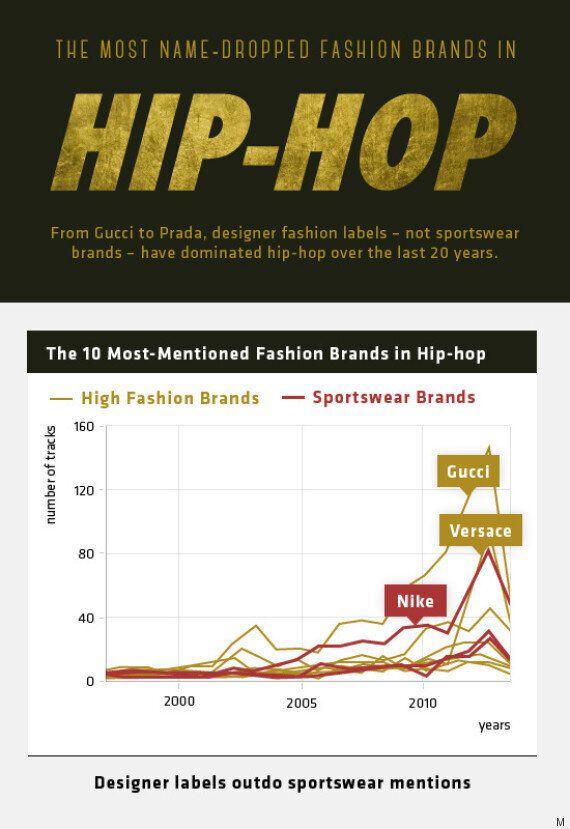 Από τον Gucci στον Tom Ford: Αυτοί είναι οι οίκοι μόδας που λατρεύουν οι