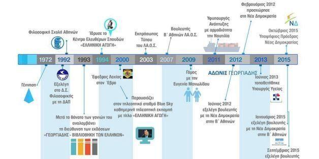 Άδωνις Γεωργιάδης: Το timeline της ζωής