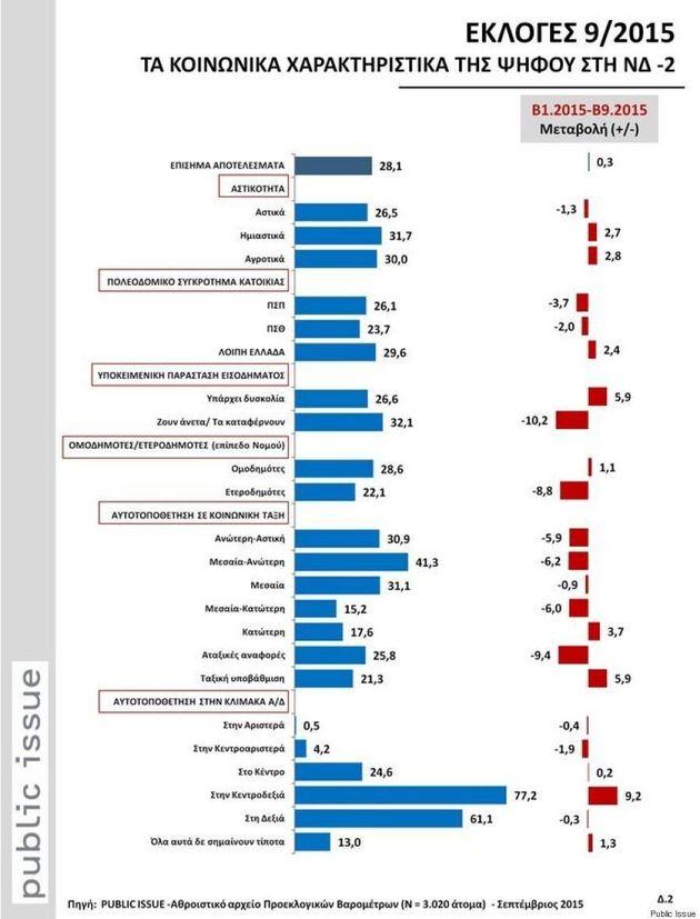 Νοικοκυρές, άνεργοι και δημόσιοι υπάλληλοι οι ψηφοφόροι του ΣΥΡΙΖΑ, εργοδότες της ΝΔ – Ποιοι ψήφισαν