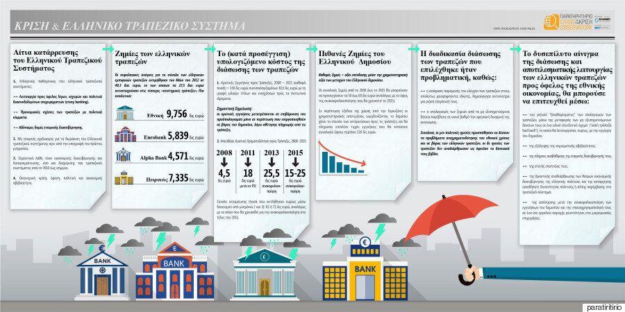 Ελληνικό τραπεζικό σύστημα και οικονομική ανάπτυξη: σύντομη ανατομία μιας (εν μέρει) αποτρέψιμης