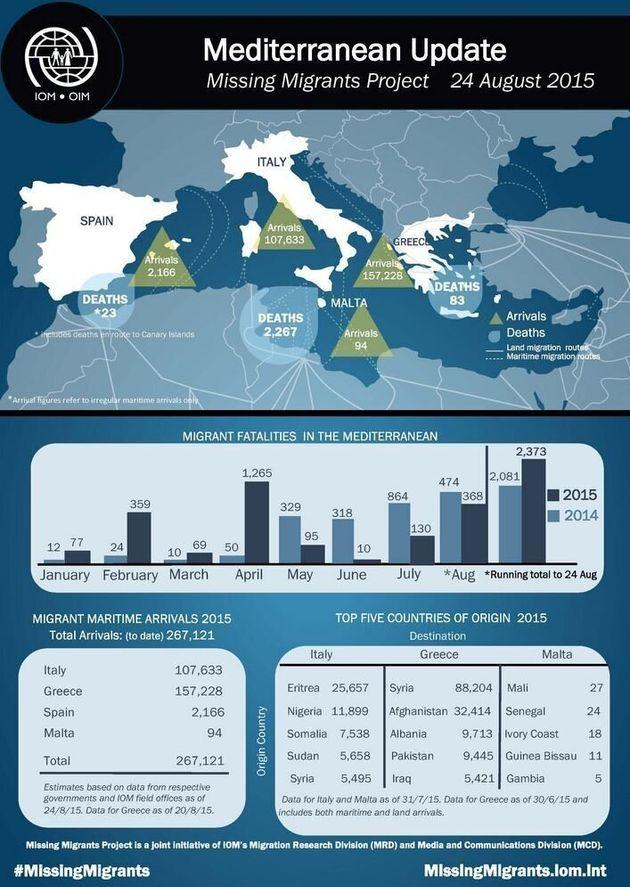 Η προκλητική αδυναμία (;) της ΕΕ στην αντιμετώπιση του μεταναστευτικου ενώ Ελλάδα και Ιταλία ξεπερνούν...
