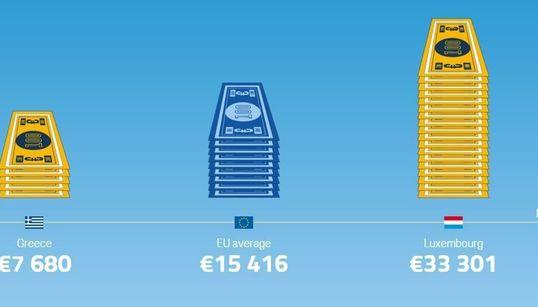 Για ποια ποιότητα ζωής μου μιλάς; Τα infographics της Eurostat για τους