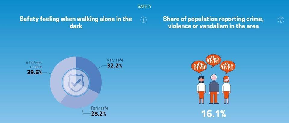 Για ποια ποιότητα ζωής μου μιλάς; Τα infographics της Eurostat για τους ΈλληνεςΖούμε με λίγα, δουλεύουμε...