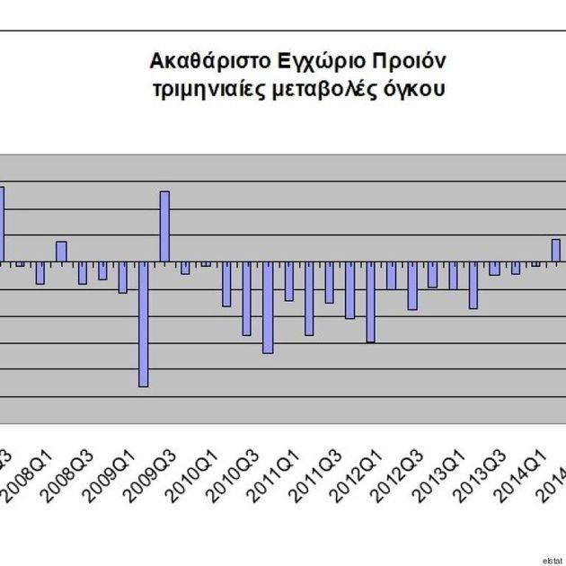 Απρόσμενη αύξηση του ΑΕΠ, κατα 0,8% το δεύτερο
