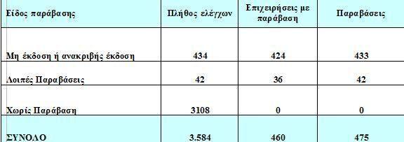Περισσότεροι από 6.000 έλεγχοι από το ΣΔΟΕ - Στο 20,01% το ποσοστό της